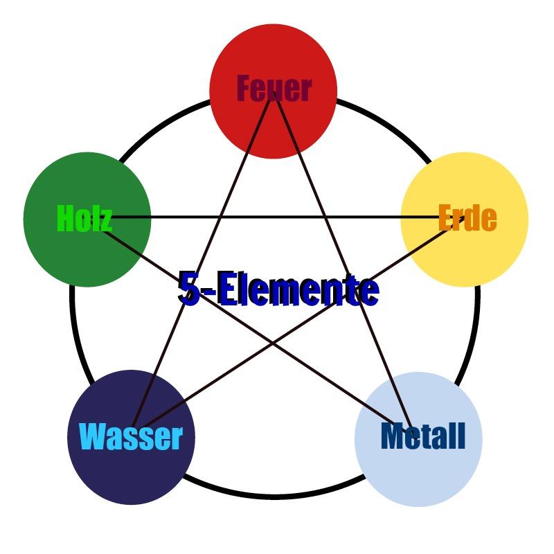 Kinesiologie-5Elemente-aus östlicher und westlicher Sichtweise